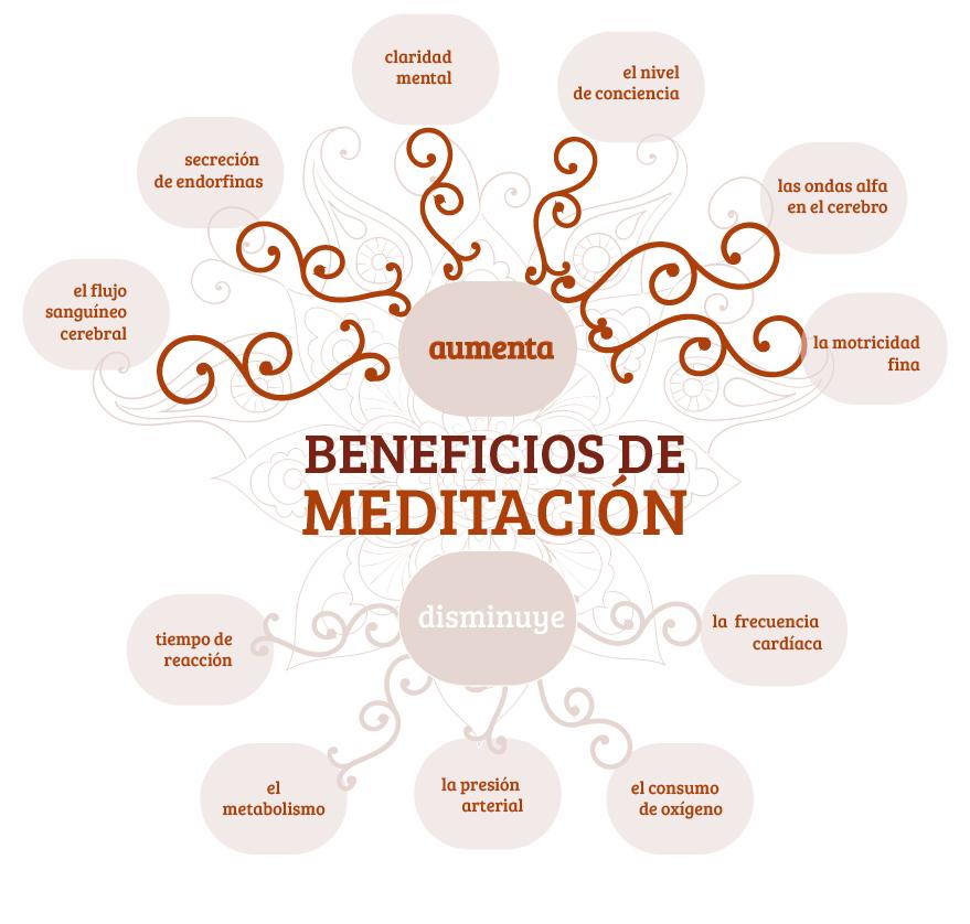 beneficios de meditacion-01